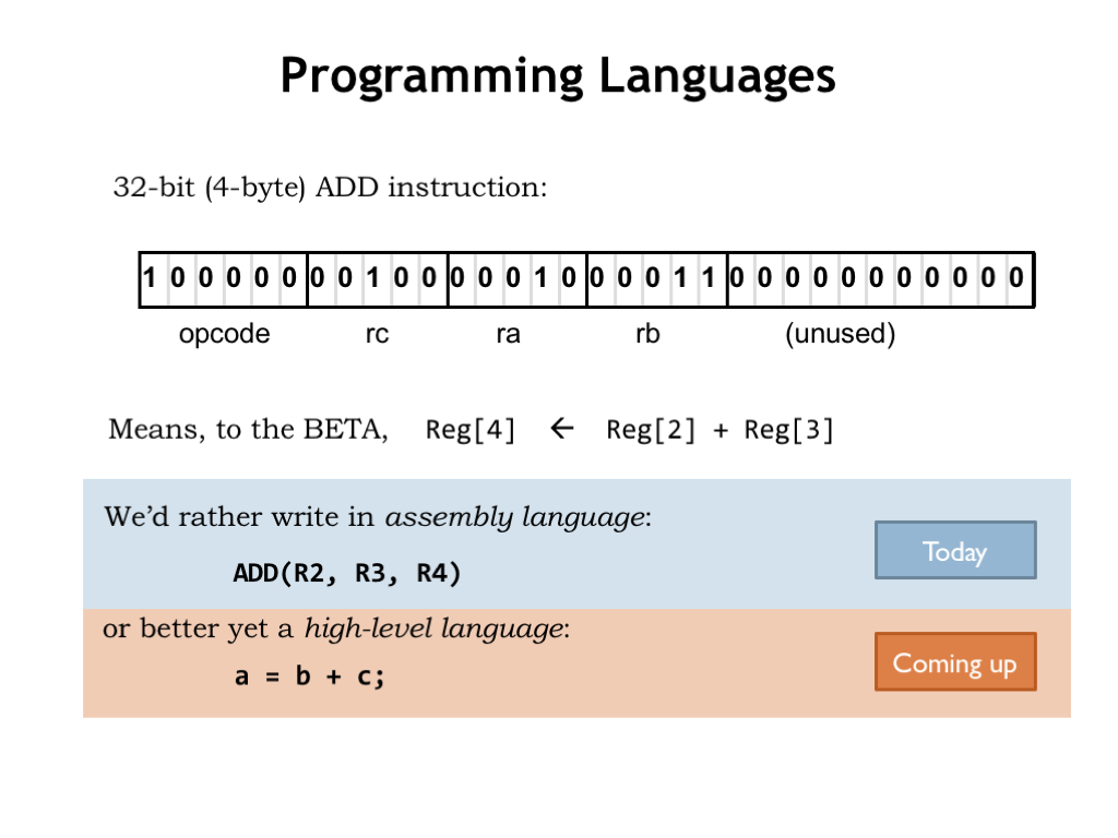 Assembly language. Assembler Commands and Fundamentals 23