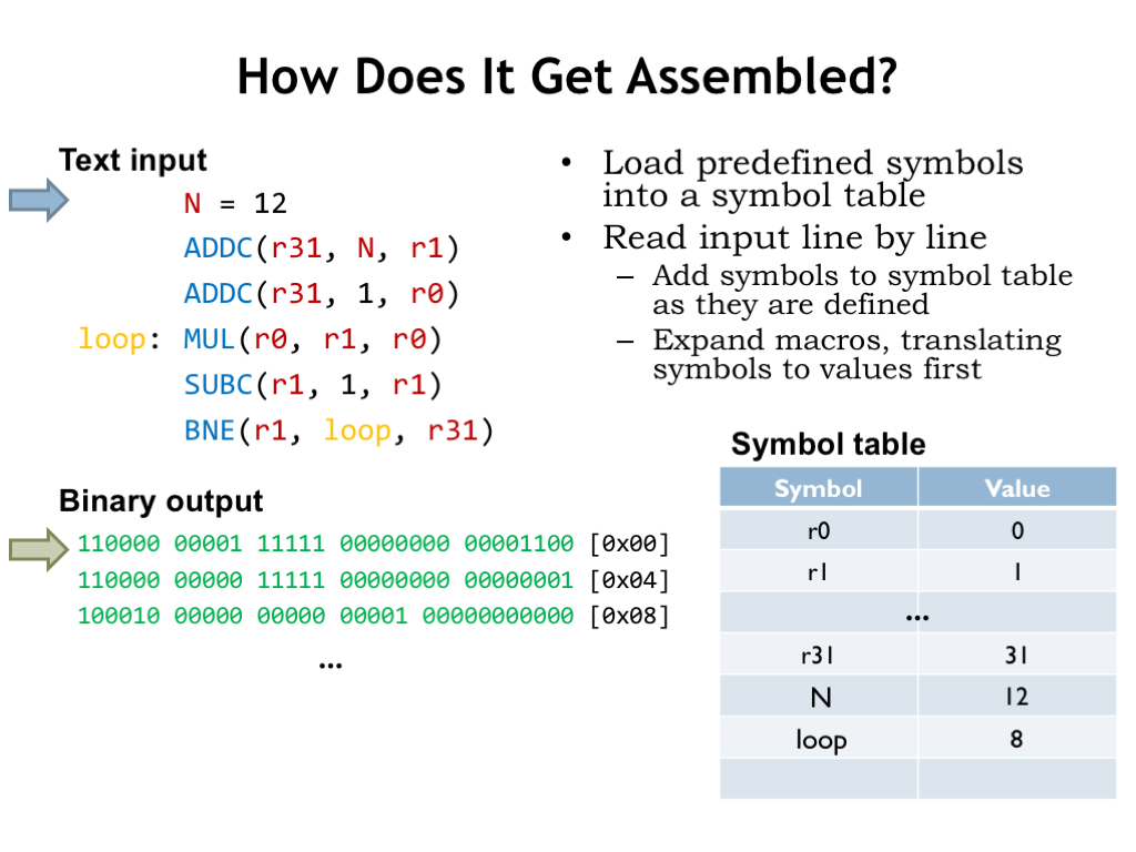 L10a: Assembly Language