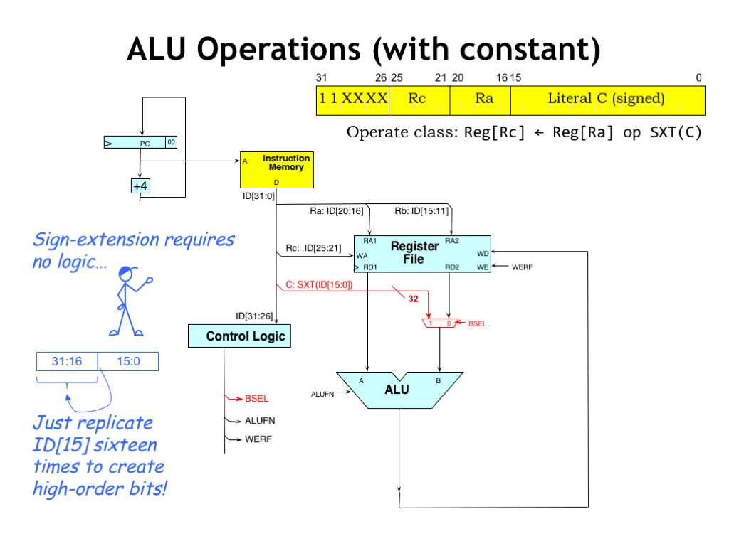 L13 Building The Beta 1 Bit Alu Logic Diagram Other Form Of Instructions Uses A Constant As Second Operand 32 Is Formed By Sign Extending 16 Twos Complement