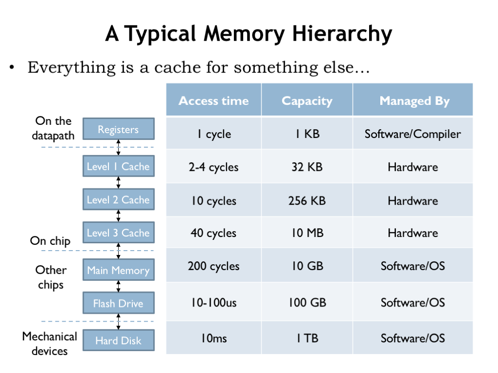 L14: The Memory Hierarchy