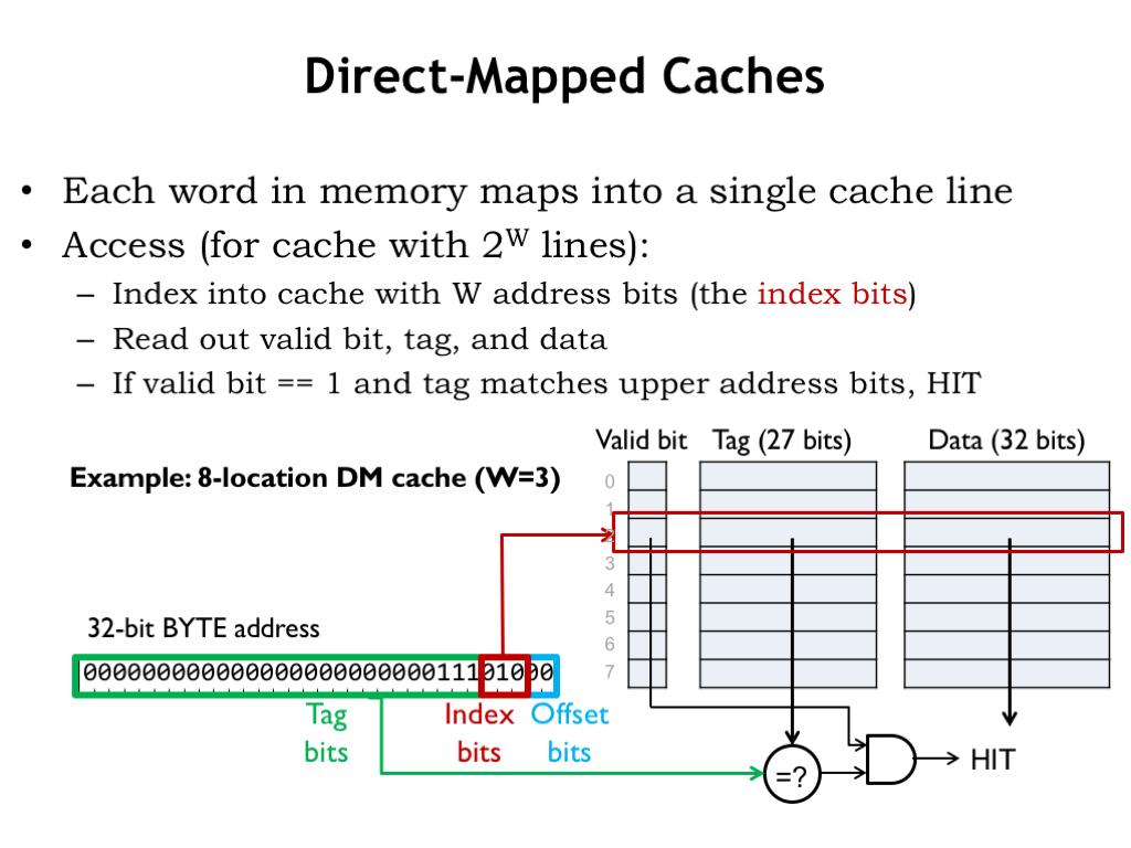Diagram Of Memory Byte Index Address Wiring Circuit