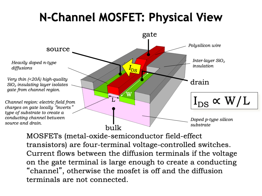 L03 Cmos Technology P Channel Mosfet Circuit Diagram Quite Remarkably There Is A That Will Make Our Wishes Come True The Subject Of This Lecture
