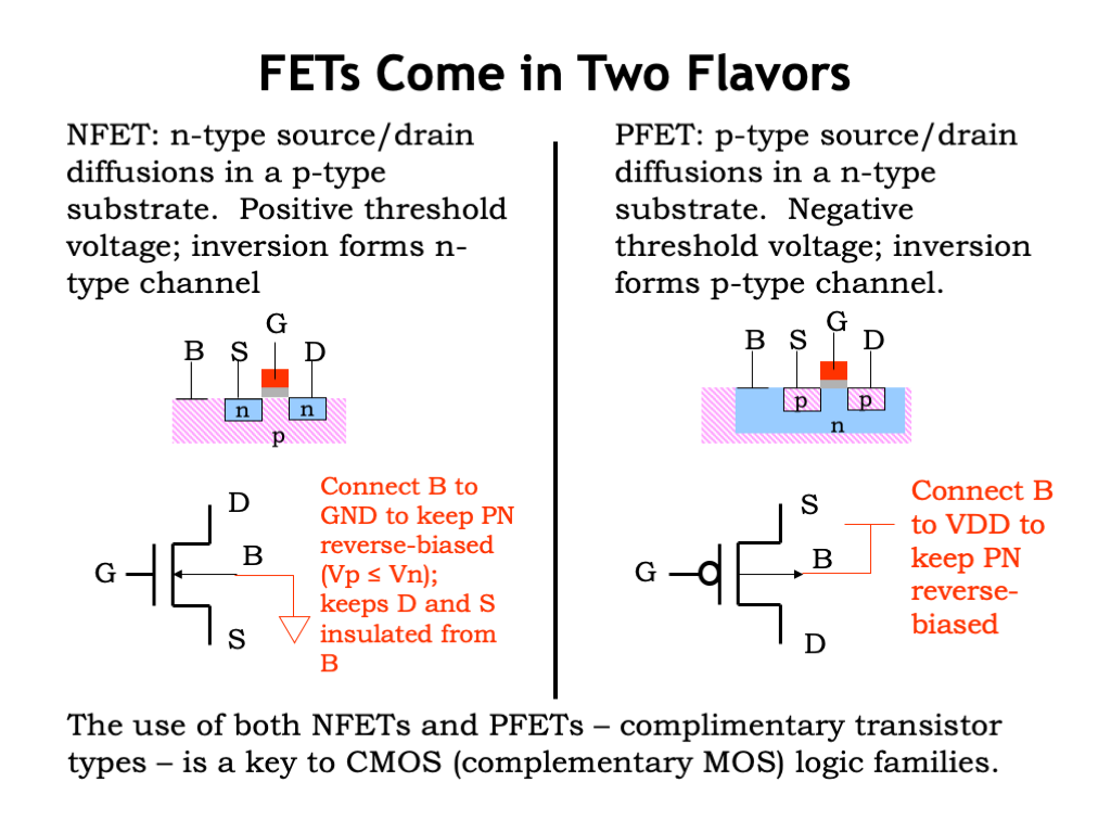 L03 Cmos Technology Types Of Simple Circuits Series And Parallel Up To Now Weve Been Talking About Mosfets Built As Shown In The Diagram On Left With N Type Source Drain Diffusions A P Substrate
