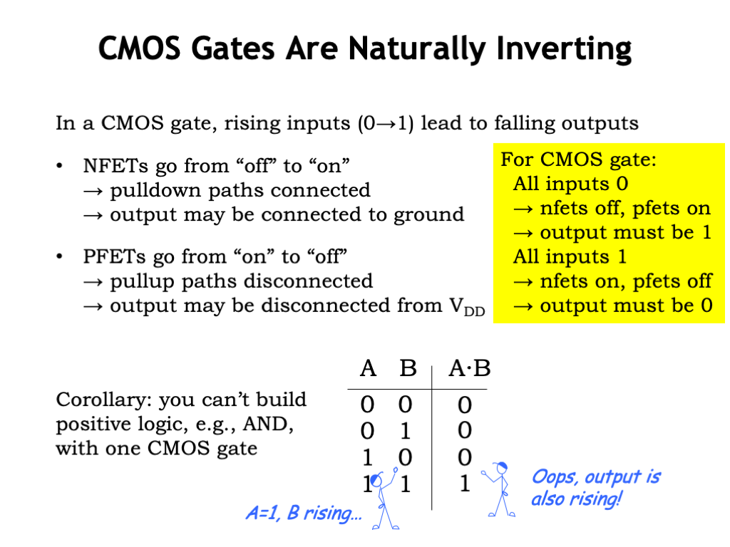 L03 Cmos Technology Circuit Showing How A Virtual Ground Can Be Used To Enable Single Using Gate With One Pullup Network And Pulldown Only Implement The So Called Inverting Functions Where Rising