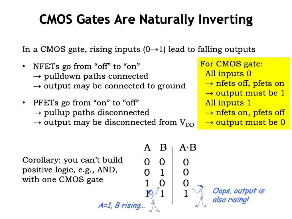 L03: CMOS Technology