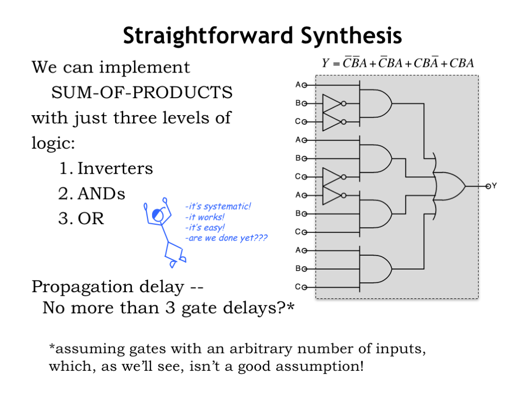 L04 Combinational Logic Let39s Design A Circuit With Halfbridge Converter Click On Image To The Structure Of Exactly Follows Boolean Equation We Use Inverters Perform Necessary Not Operations