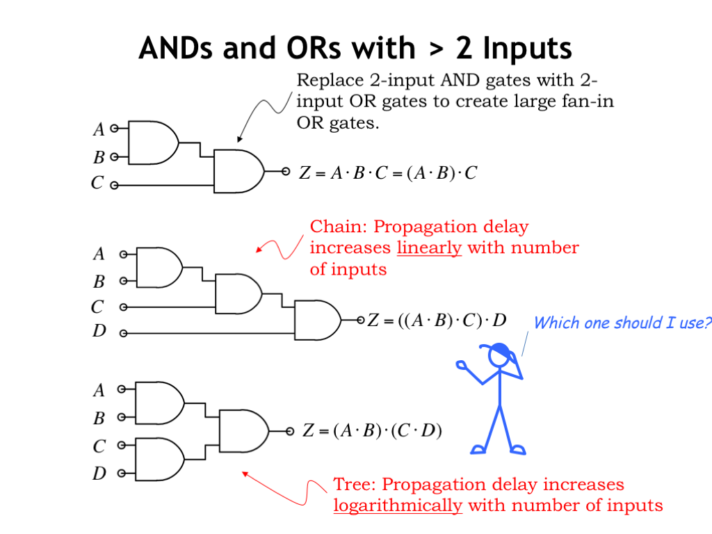 l04 combinational logicthese will be needed when creating circuit implementations using a sum of products