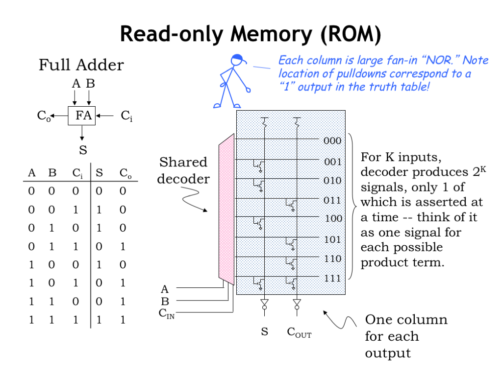 L04 Combinational Logic Ics And Mosfets Note The Dead Time Creating Circuits On Left For 2 Output Truth Table Shown This Particular Device Is A Full Adder Which Used As Building Block In Addition
