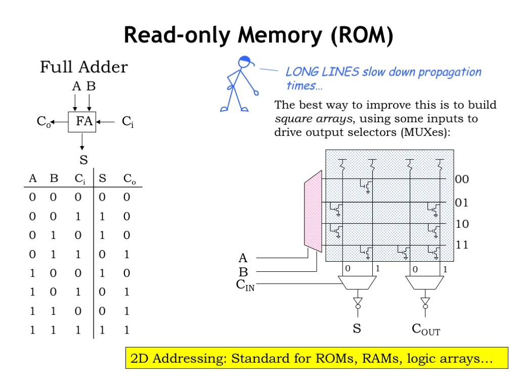L04 Combinational Logic Diagram Using Nand Gates Only For Read Memories With Many Inputs The Decoders Have Outputs And Vertical Columns In Switch Matrix Can Become Quite Long Slow