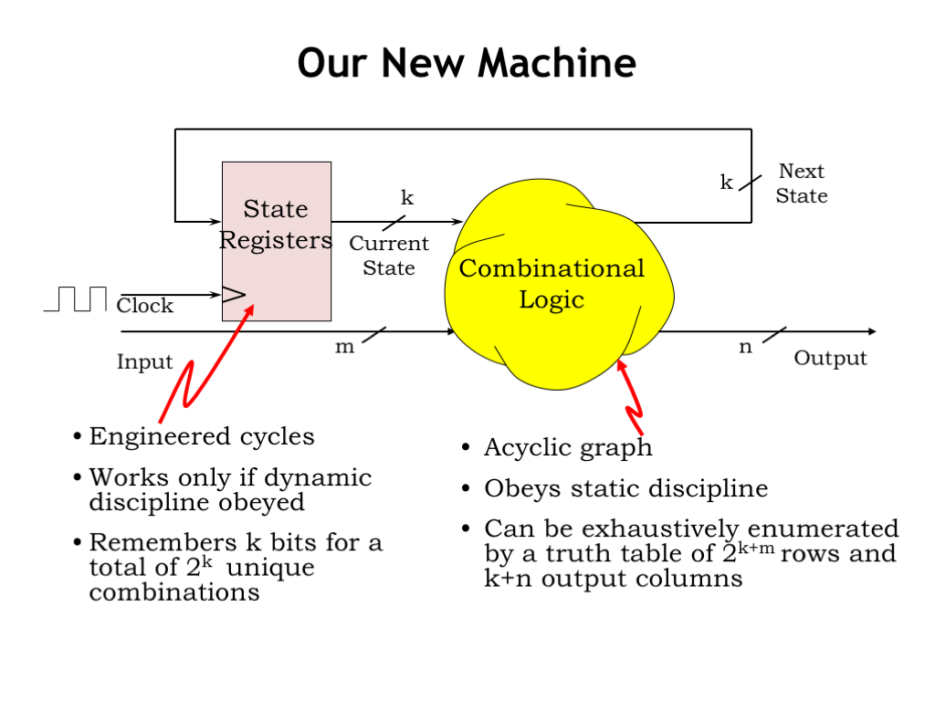 L06 Finite State Machines Logic Diagram And Truth Table In The Last Chapter We Developed Sequential Which Contains Both Combinational Memory Components