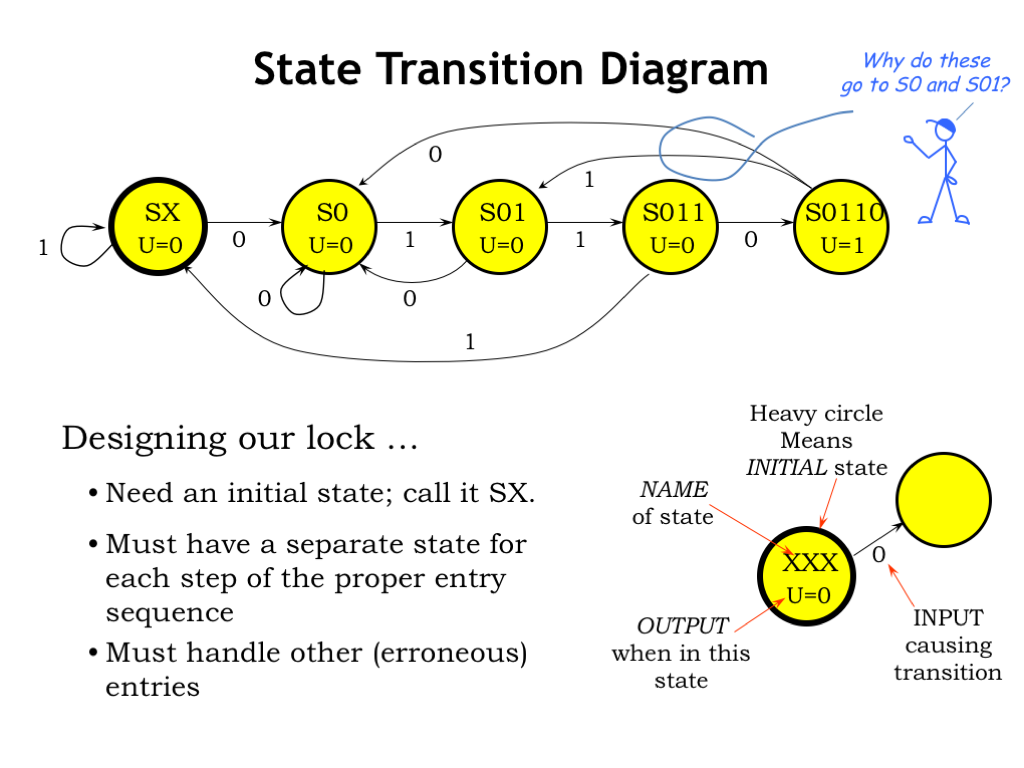 l06 finite state machines rh computationstructures org