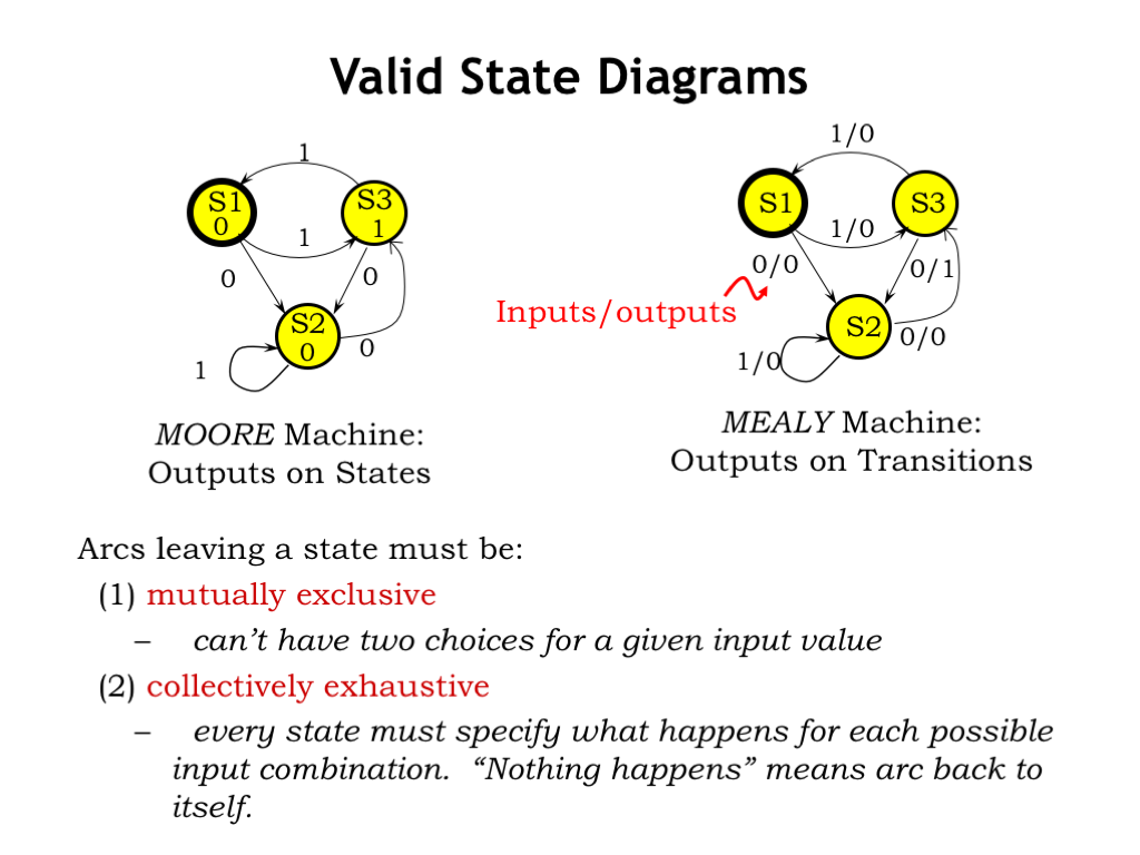 L06 Finite State Machines Diagrams Weve Been Working With An Fsm Where The Outputs Are Function Of Current Called A Moore Machine Here Written Inside