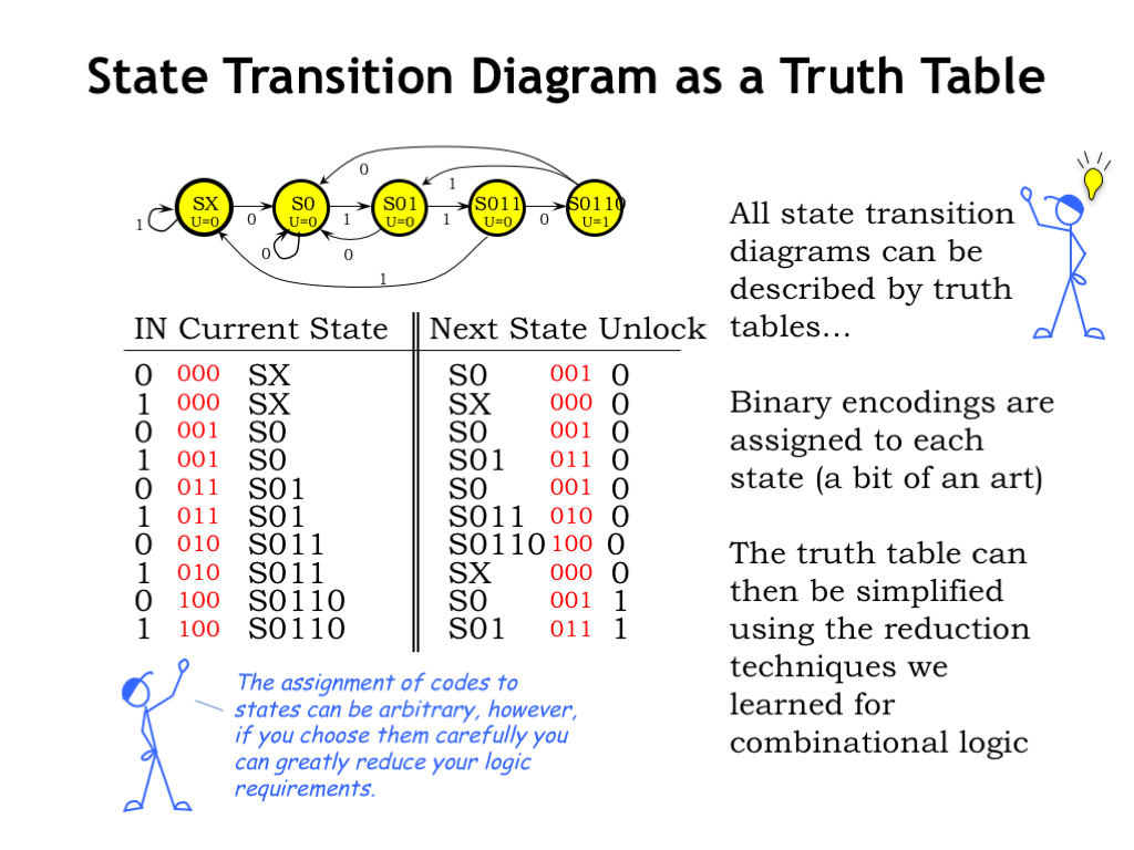 l06 finite state machinesall the information in a state transition diagram can be represented in tabular form as a truth table the rows of the truth table list all the possible
