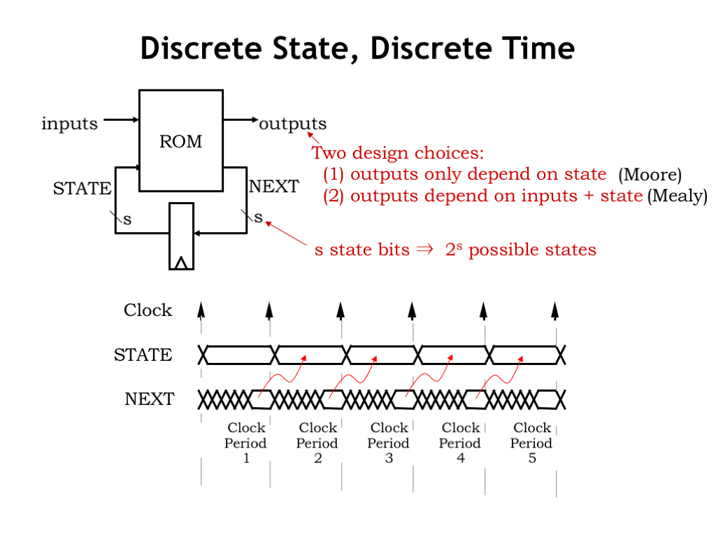 L06 Finite State Machines Circuit Diagrams The Following Diagram Represents Boolean So Now We Have Fsm Abstraction To Use When Designing Functionality Of A Sequential Logic System And General Purpose Implementation