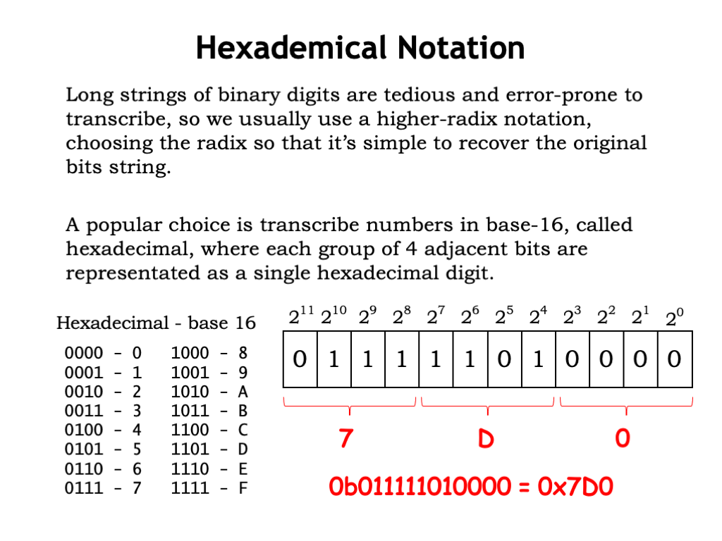 Lon S Of Binary Digits Are Tedious And Error E To Transcribe So Lets Find A More Convenient Notation Ideally One Where It Will Be Easy To