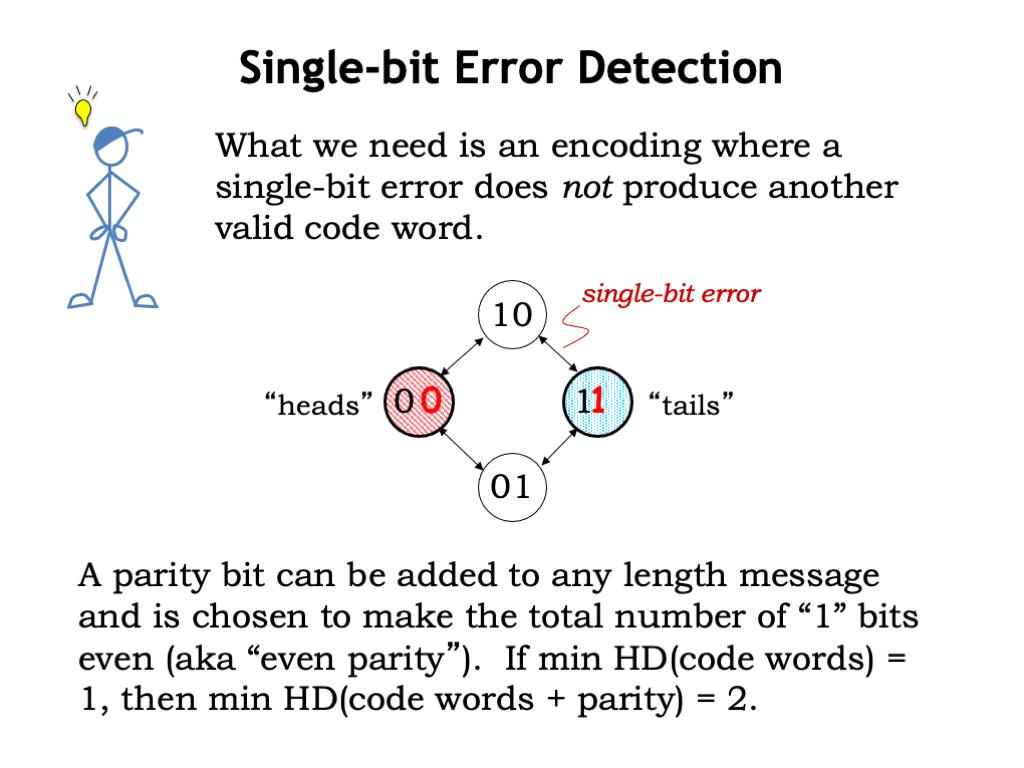 s error detecting code