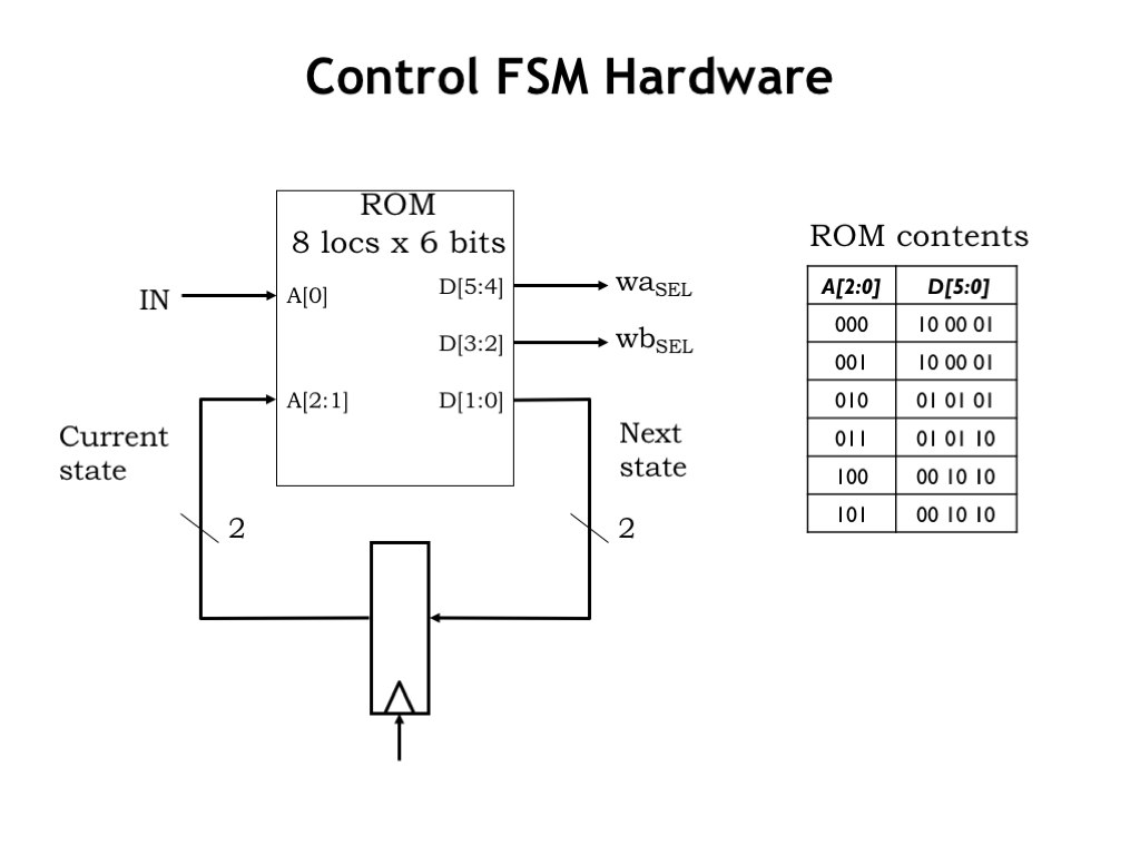 L09 Instruction Set Architectures Logic Diagrams And Truth Tables Are Equally Powerful Heres The Table For Fsms Combinational S Is Current State Encoded As A 2 Bit Value Next