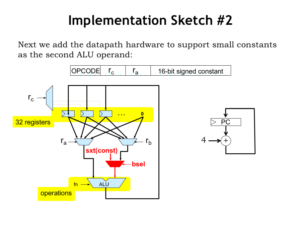 L09 Instruction Set Architectures Arithmetic Logic Unit Diagram For The Additional Datapath Hardware That Will Be Needed Lets Update Our Implementation Sketch To Add Support Constants As Second Alu Operand