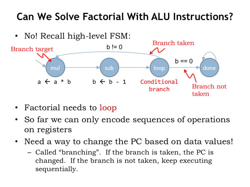 L09 instruction set architectures finally lets discuss the third class of instructions that let us change the program counter up until now the program counter has simply been incremented ccuart Gallery