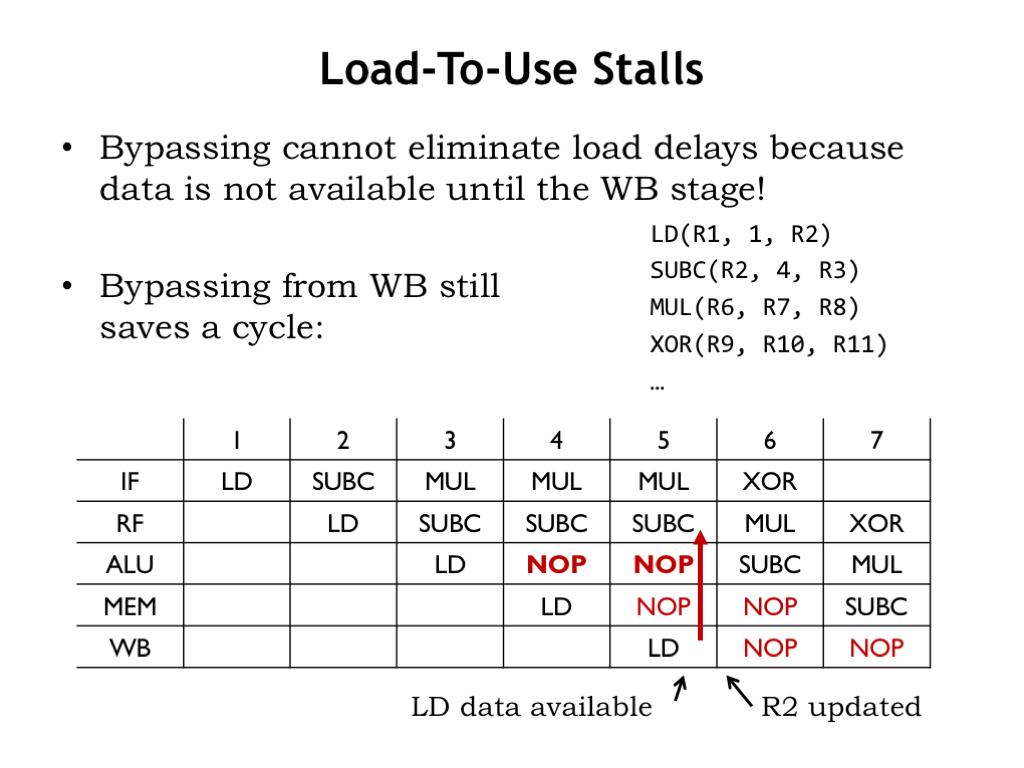 L15: Pipelining the Beta