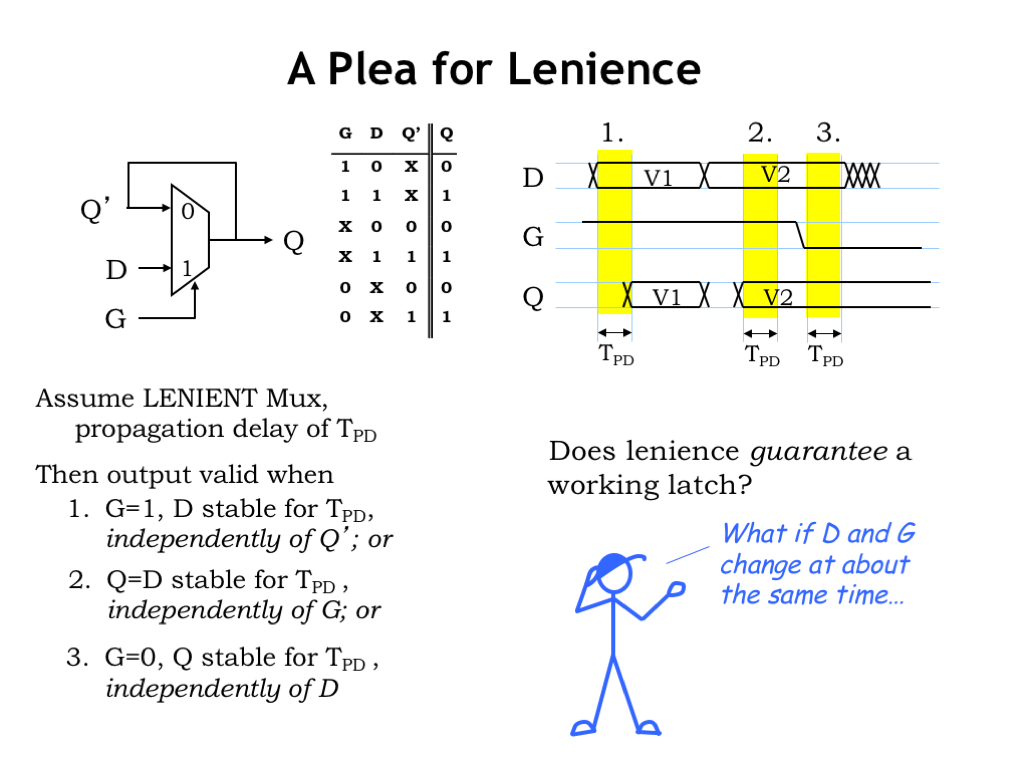 L05 Sequential Logic D Latch Diagram Thats Why We Specified A Lenient Mux For Our Memory Component The Truth Table Is Shown Here Output Of Remains Valid