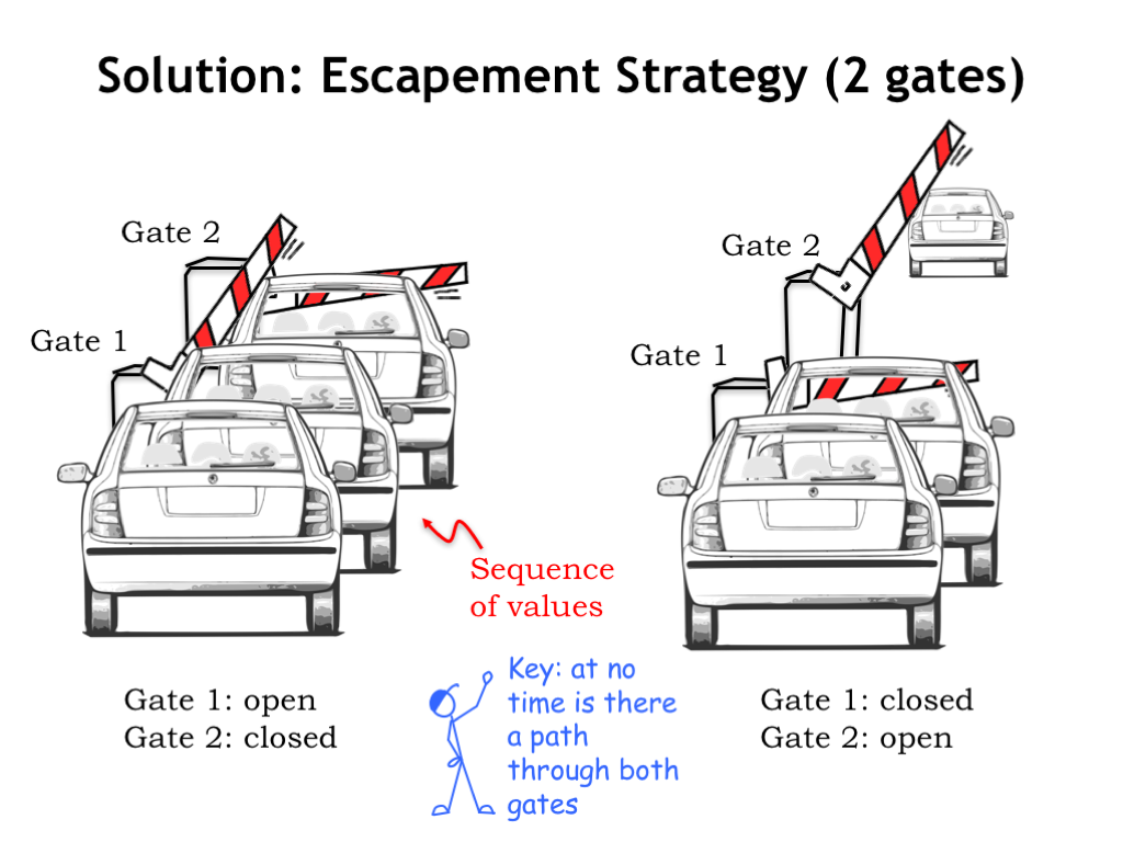 L05 Sequential Logic Circuit And Switching Theory Here S The Schematic Circuits That We Ve One Solution Is To Use Two Gates Heres Plan Initially Gate 1 Open Allowing Exactly Car Enter Toll Booth 2 Closed