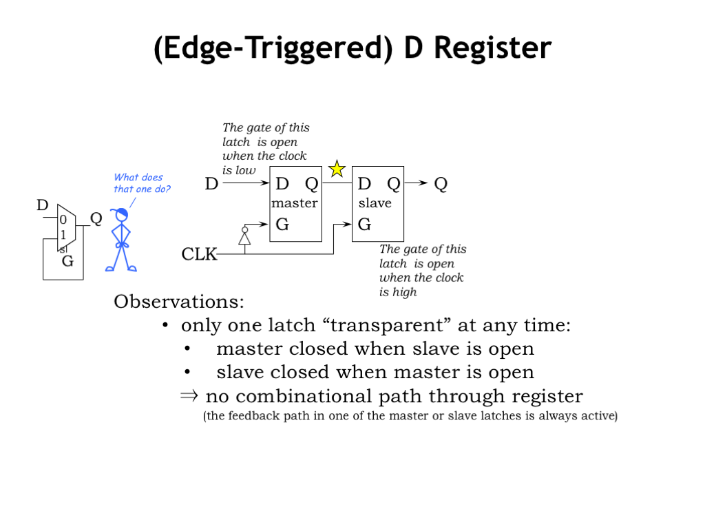 L05 Sequential Logic Topic Single Positive Pulse To Constant On Off Closed Taking Our Cue From The 2 Gate Toll Both Well Design A New Component Called D Register Using Two Back Latches