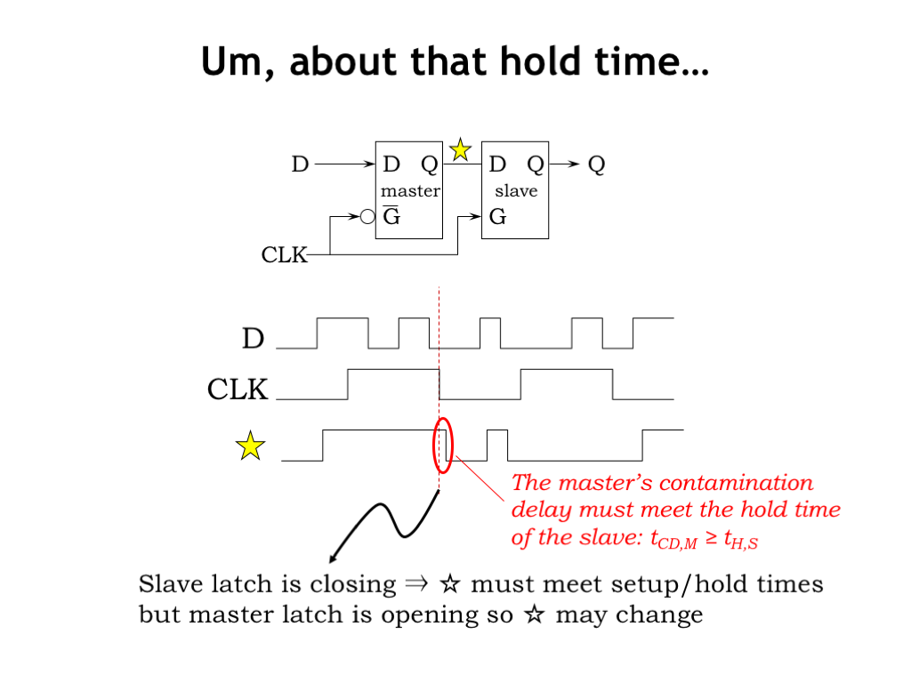 L05 Sequential Logic Here Are Some Gate Circuit Problems The Convention For Labeling Clock Input In Schematic Icon An Edge Triggered Device Is To Use A Little Triangle You Can See That