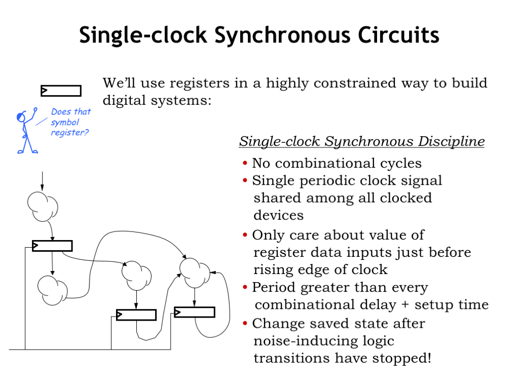 L05 Sequential Logic Designing Digital Circuits In 6004 We Have A Specific Plan On How Well Use Registers Our Designs Which Call The Single Clock Synchronous Discipline