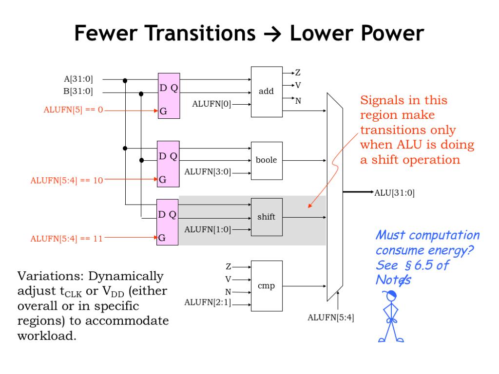 L08 Design Tradeoffs 2 S Complement Logic Diagram Slide07