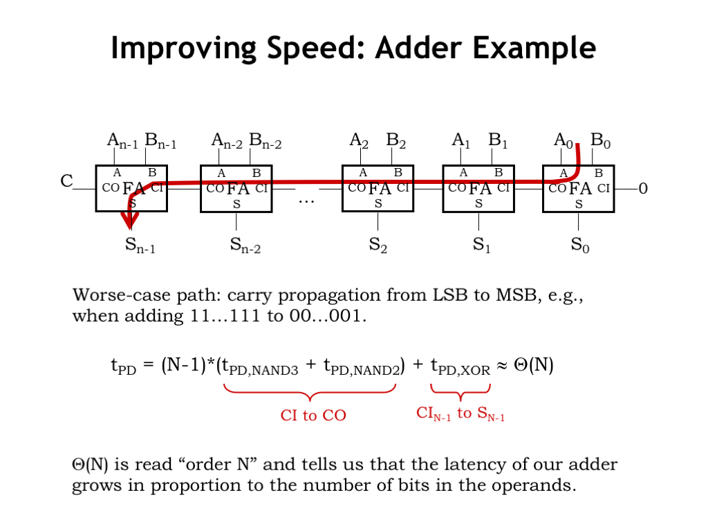 L08 Design Tradeoffs Show Your 1bit Adder Circuit To Ta The Most Straightforward Way Improve Performance Is Reduce Propagation Delay Of A Lets Look At Perennial Bottleneck