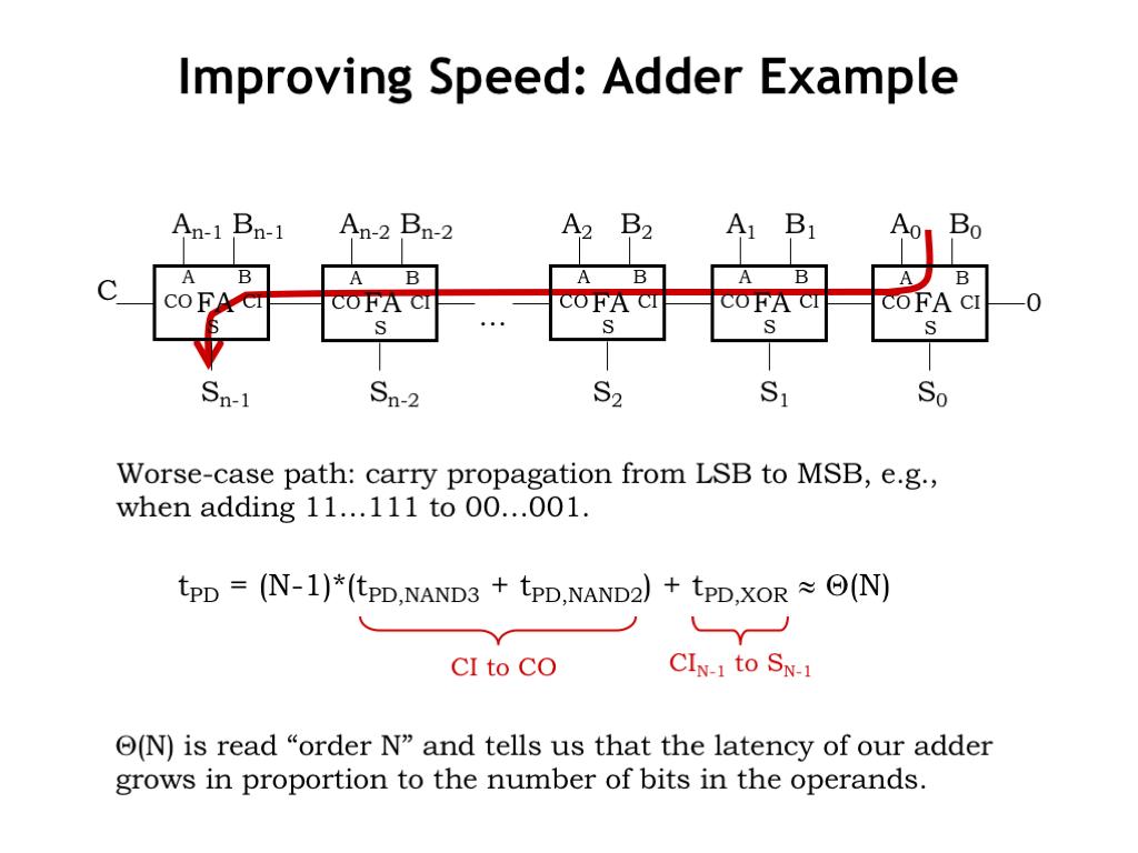 The 1 Bit Full Adder Circuit
