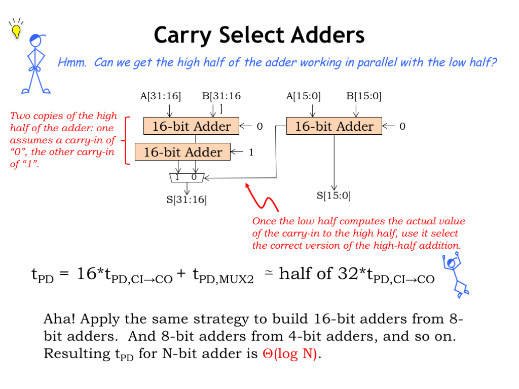 L08 Design Tradeoffs Gate Full Adder Logic Diagram Additionally 1 Bit Circuit Heres A First Attempt At Improving The Latency Of Our Addition Trouble With Ripple Carry Is That High Order Bits Have To Wait
