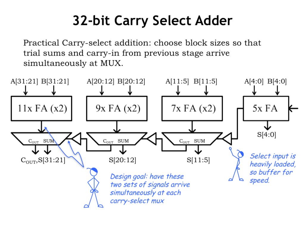 L08 Design Tradeoffs Show Your 1bit Adder Circuit To Ta Since Adders Play A Big Role In Many Digital Systems Heres More Carefully Engineered Version Of 32 Bit Carry Select You Could Try This