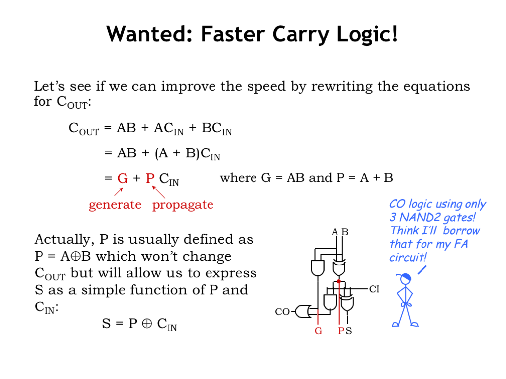 L08 Design Tradeoffs The 8bit Ripple Adder Uses 8 Ofthese Full Circuits Heres Another Approach To Improving Latency Of Our This Time Focusing Just On Carry Logic Early In Course We Learned That By Going