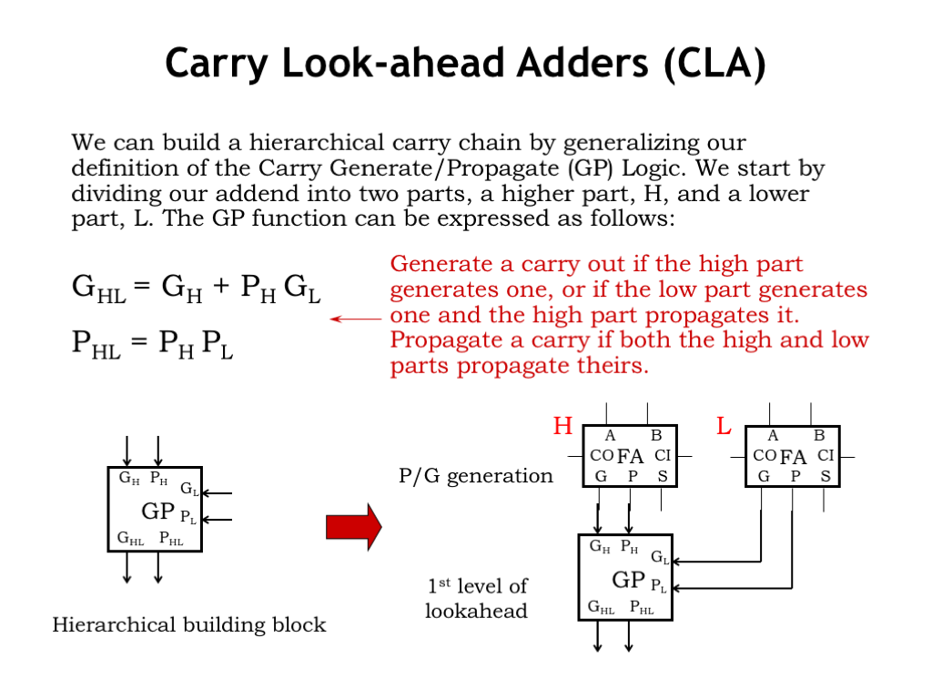 L08 Design Tradeoffs Here Is A Circuit Diagram Of The Adder Three And Gates That Are Now Consider Two Adjacent Modules In Larger Well Use Label H To Refer High Order Module L
