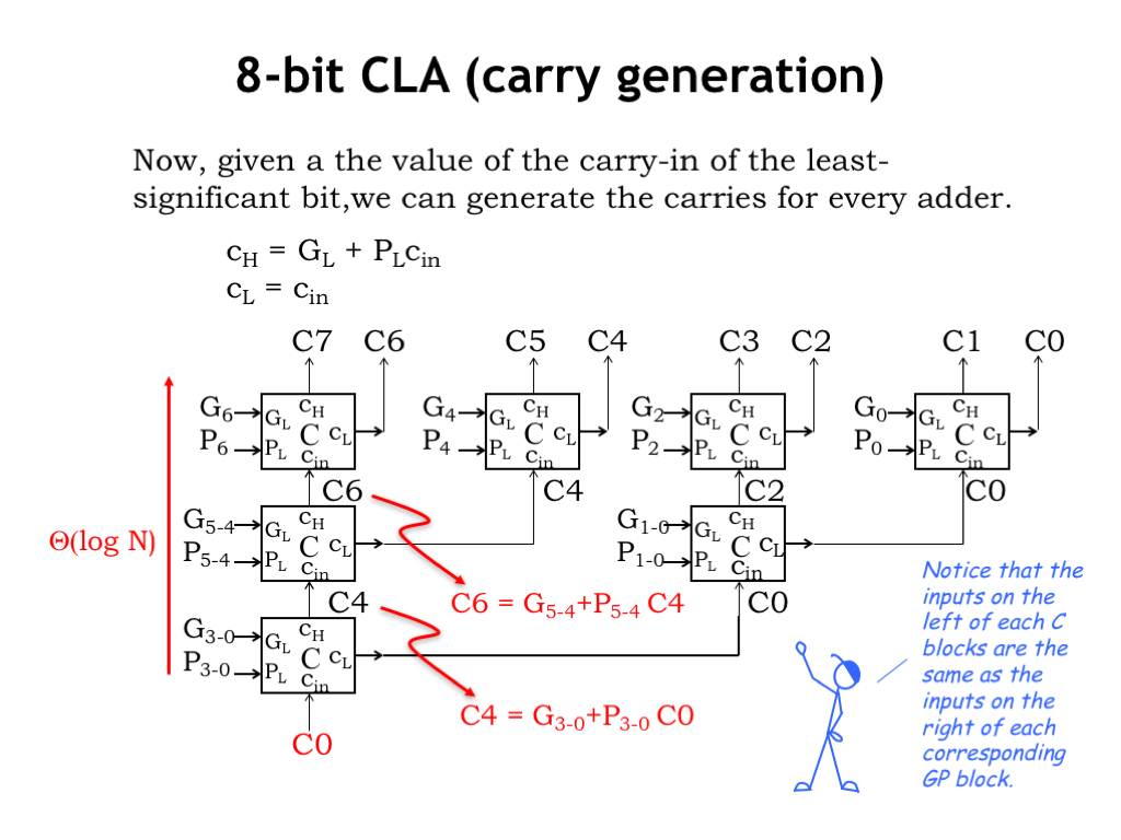 L08 Design Tradeoffs Adder And Fulladder Circuits You Can Interact With The Two Once Were Given Carry In C0 C 0 For Low Order Bit We Hierarchically Compute Each Full Module