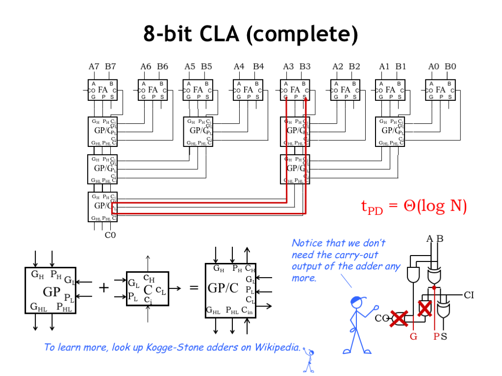 L08 Design Tradeoffs Logic Gate Diagram For Sop Minimized 1bit Full Adder We Can Combine The Gp Module And C To Form A Single Carry Lookahead That Passes Generate Propagate Information Up Tree In