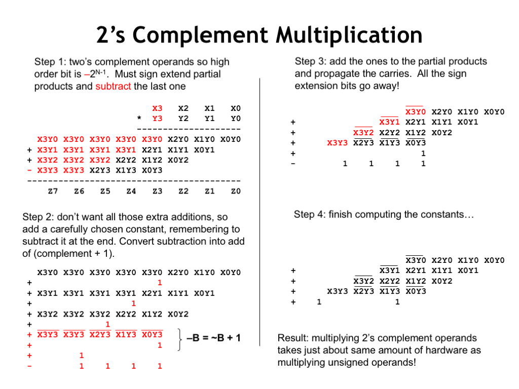 With a two's complement multiplier and multiplicand, the high-order bit of  each has negative weight. So when adding together the partial products, ...