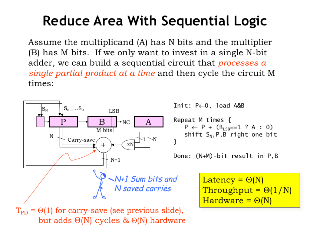 L08 Design Tradeoffs The 8bit Ripple Adder Uses 8 Ofthese Full Circuits This Sequential Multiplier Computes A Single Partial Product In Each Step And Adds It To Accumulating Sum Will Take N Steps