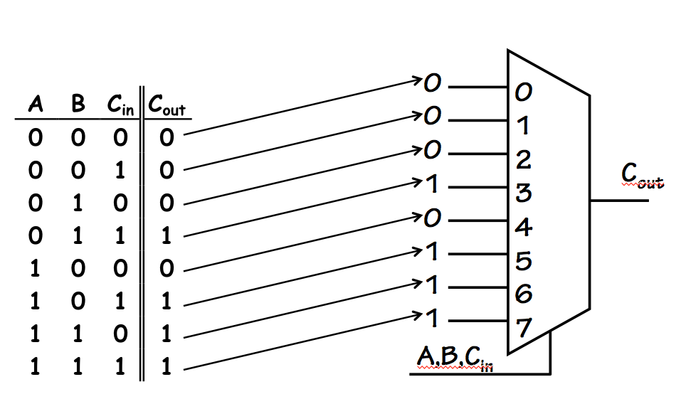 4 Input Lookup Table